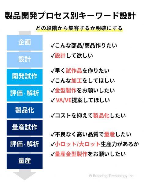 製造開発プロセス別キーワード設計