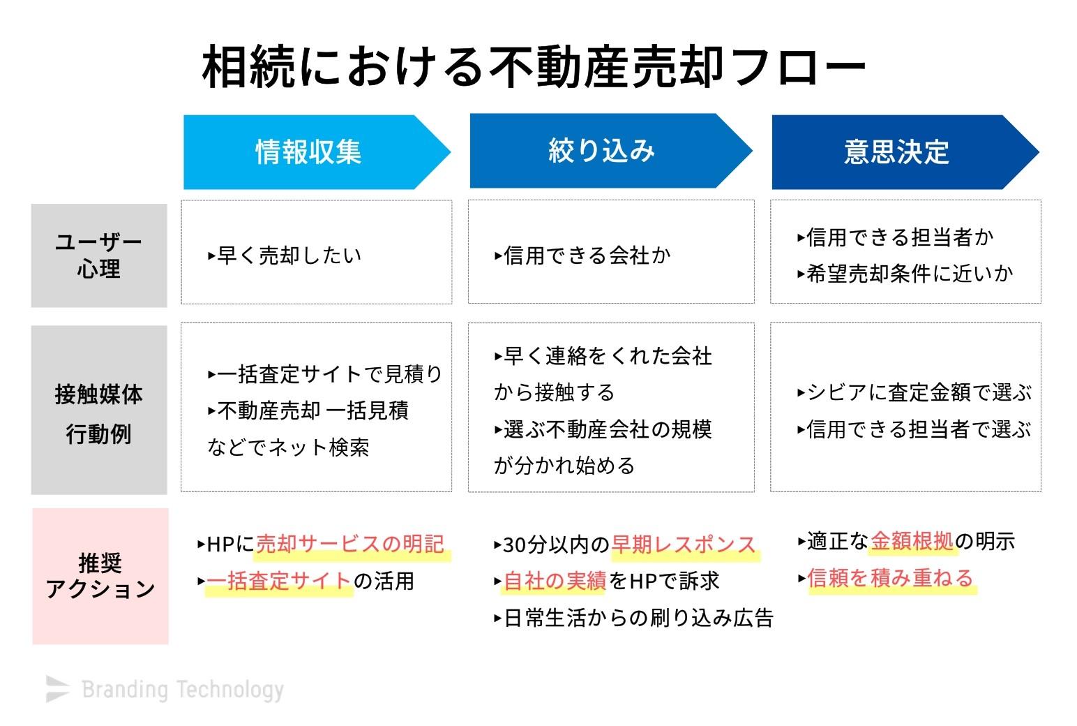 相続における不動産売却フロー