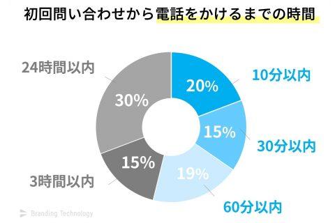 54%が60分以内に初回問い合わせへの電話をかけている