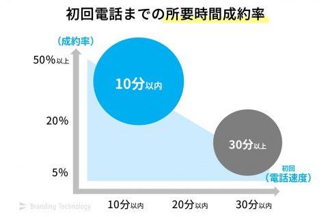 初回電話が10分以内の会社は、平均成約率20%以上