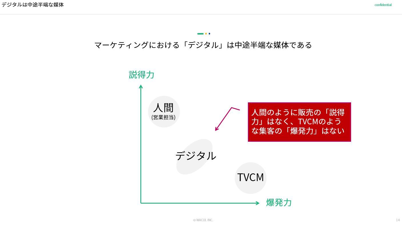 デジタルは中途半端な媒体_ローカルビジネスにおけるマーケティングDXの勝ちパターン(株式会社WACUL)