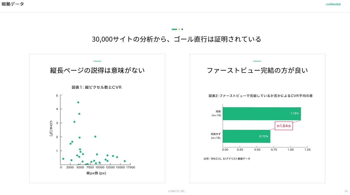 根拠データ_ローカルビジネスにおけるマーケティングDXの勝ちパターン(株式会社WACUL)