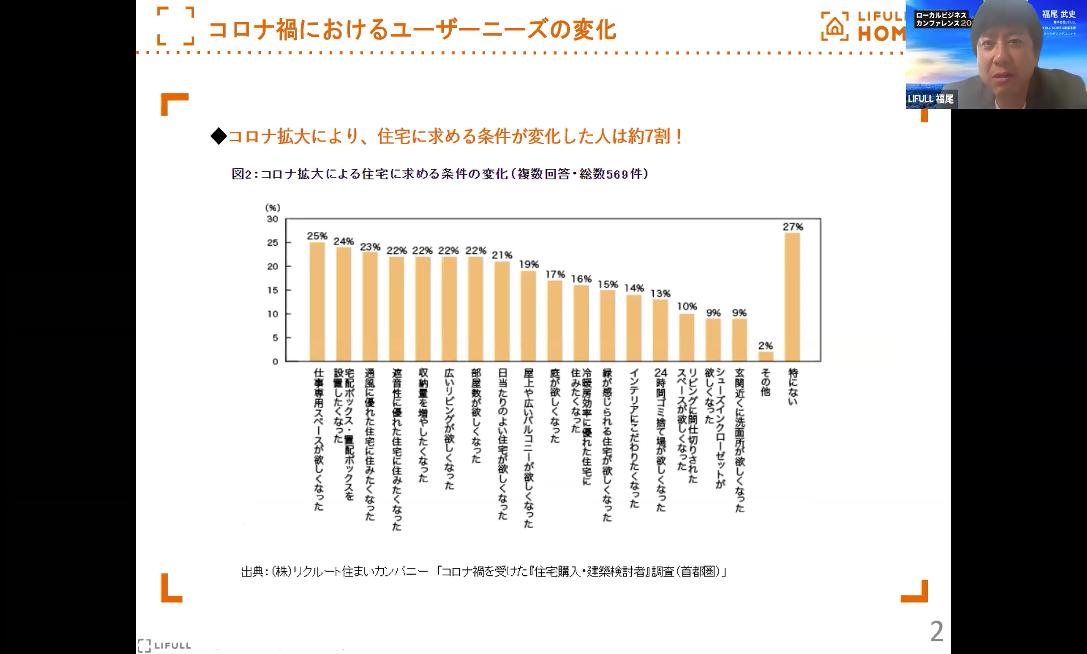コロナ禍におけるユーザーニーズの変化_ローカルビジネスカンファレンス2021