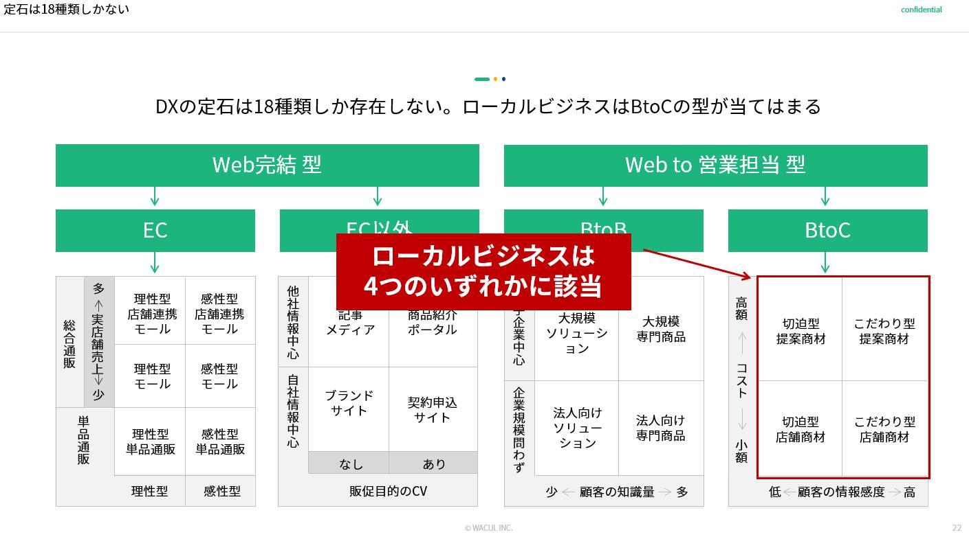 定石は18種類しかない_ローカルビジネスにおけるマーケティングDXの勝ちパターン(株式会社WACUL)