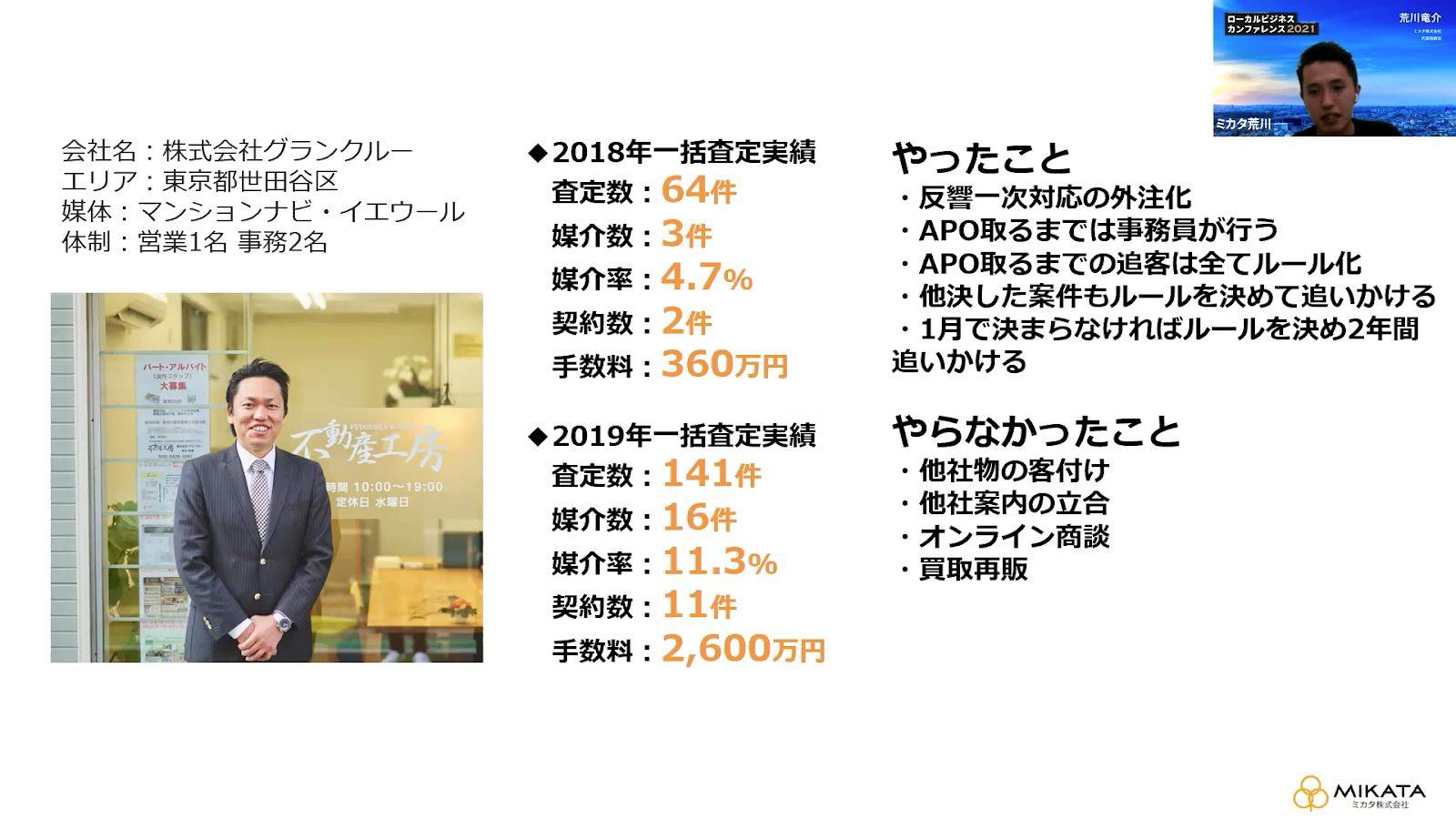 不動産会社の成功事例_ローカルビジネスカンファレンス2021