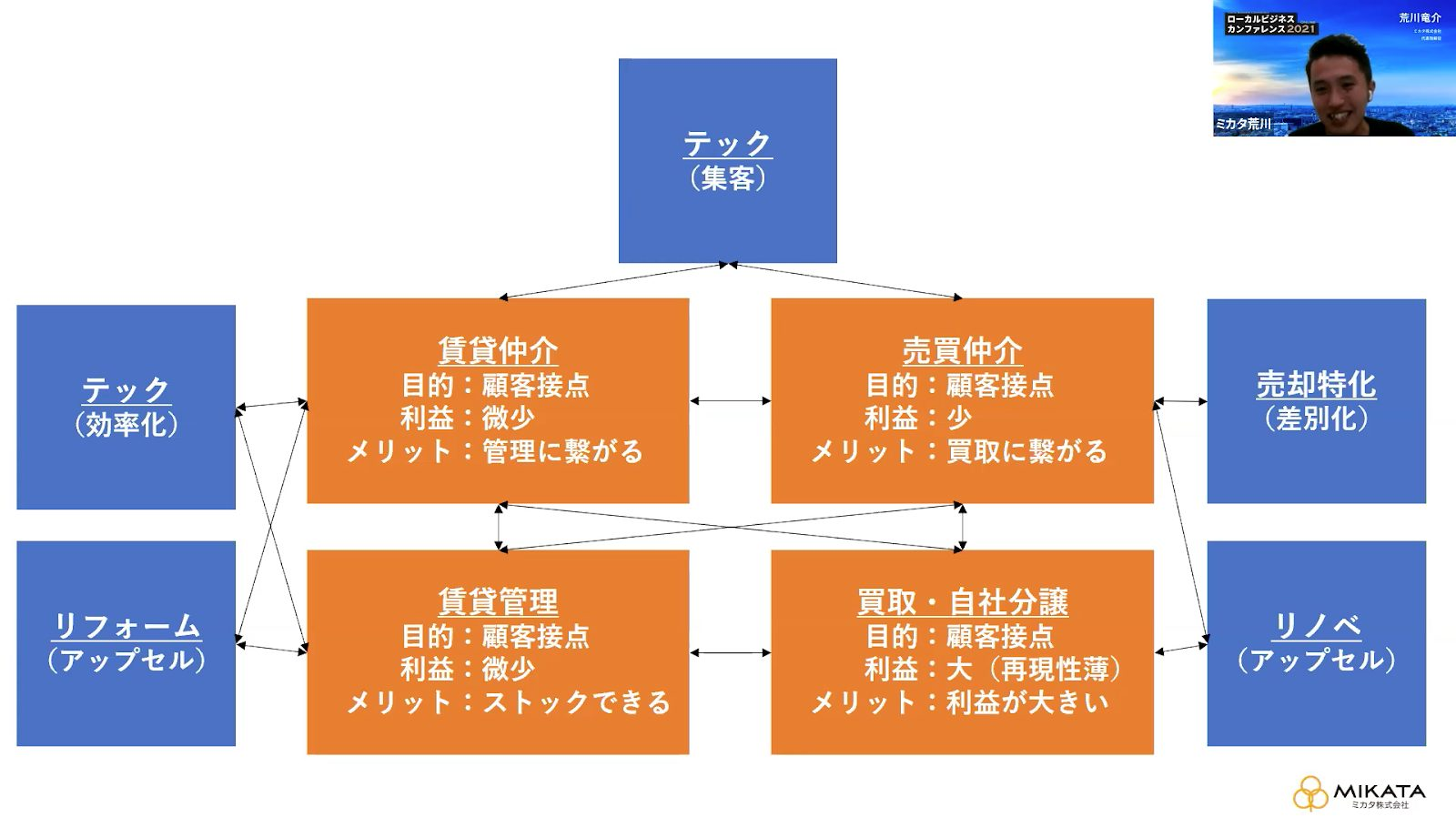 成功している不動産業界における企業の共通項とは_ローカルビジネスカンファレンス2021