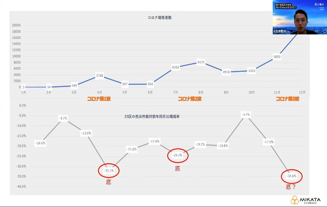 コロナ陽性者数と売り出し物件の比較_ローカルビジネスカンファレンス2021