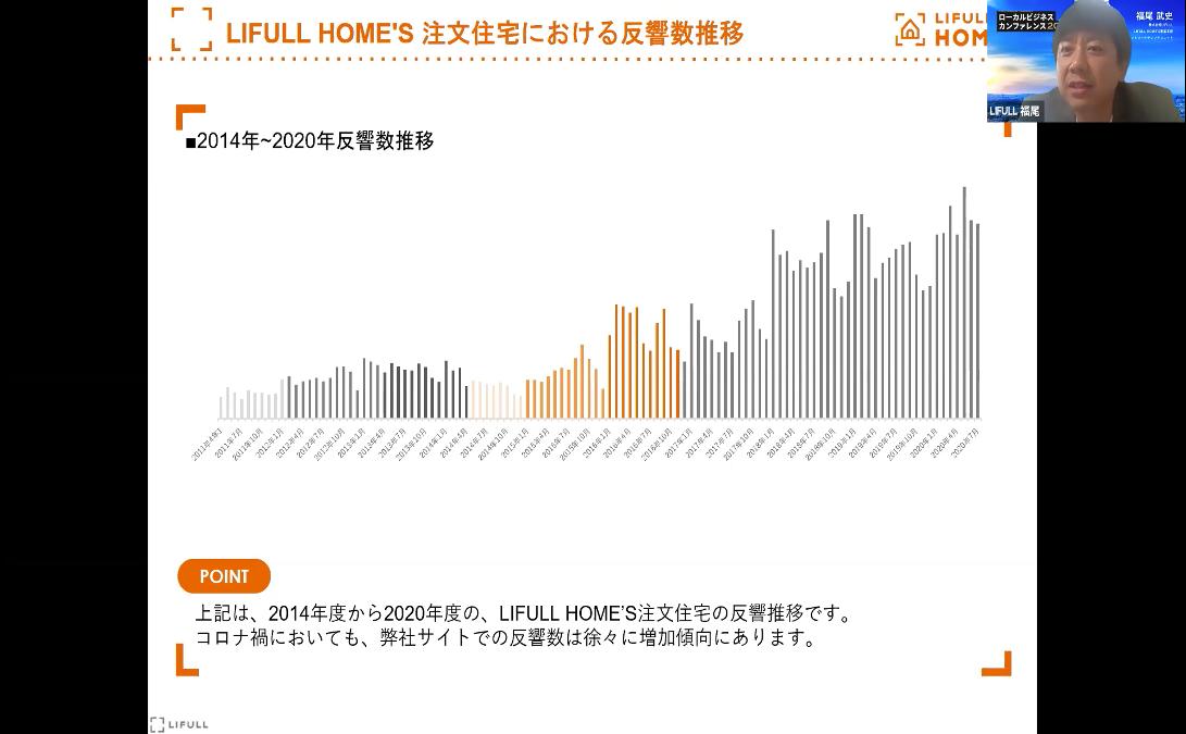 LIFULL HOME'S注文住宅における反響数推移_ローカルビジネスカンファレンス2021