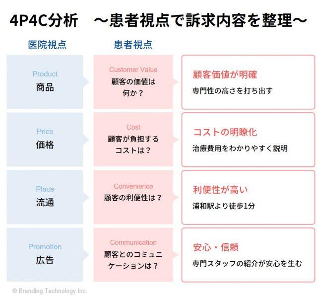 4P4C分析 ~患者視点で訴求内容を整理~
