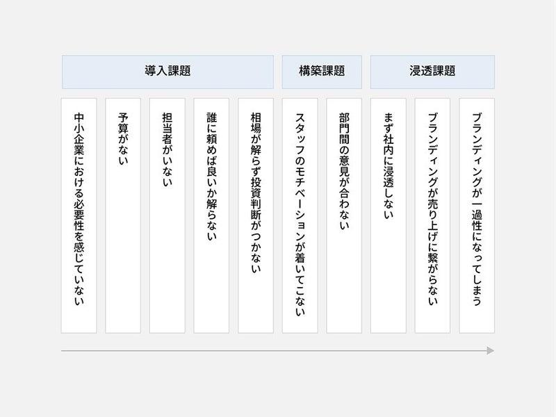 10の課題の相関図_中小・地方企業様ブランディングの現場レポート ~ブランド構築の現場でよくつまづく10の課題と対策~