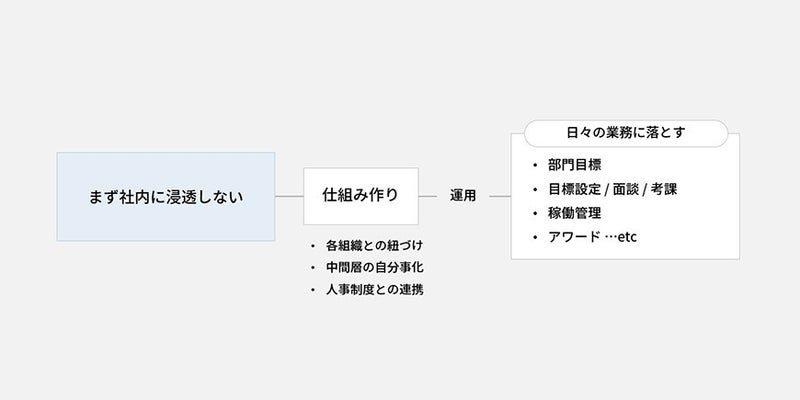まず社内に浸透しない_ブランド構築の現場でよくつまづく10の課題と対策