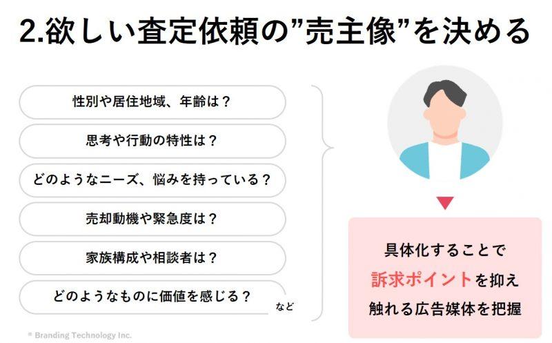 """2.欲しい査定依頼内容の""""売主像""""を決める"""