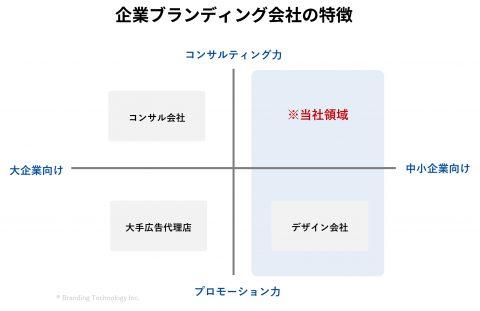 企業ブランディング会社の特徴