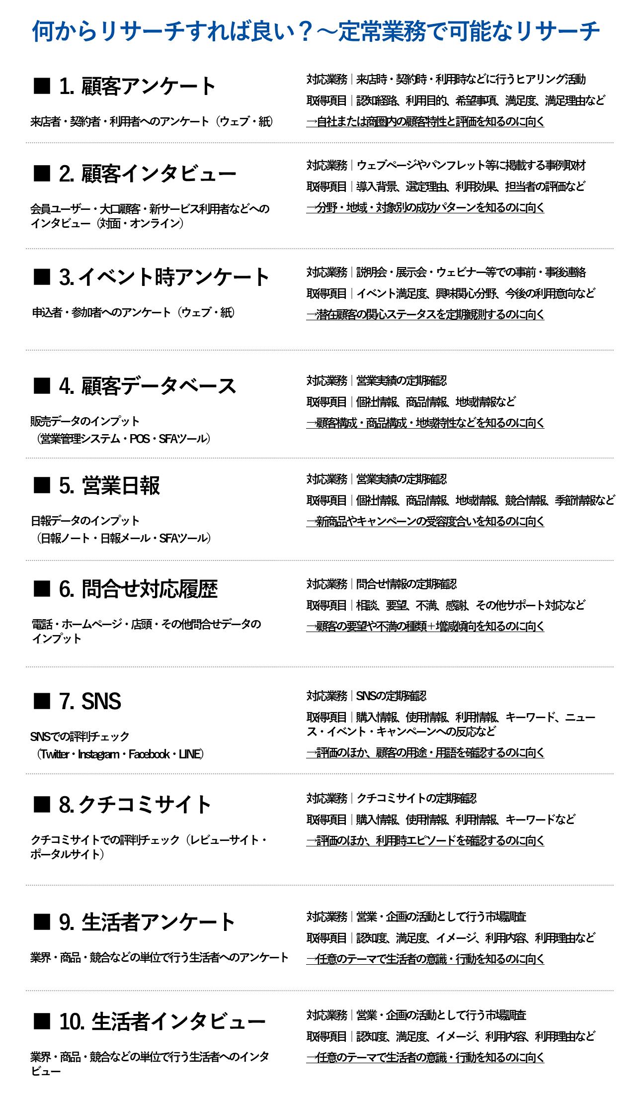 リサーチチェックリスト